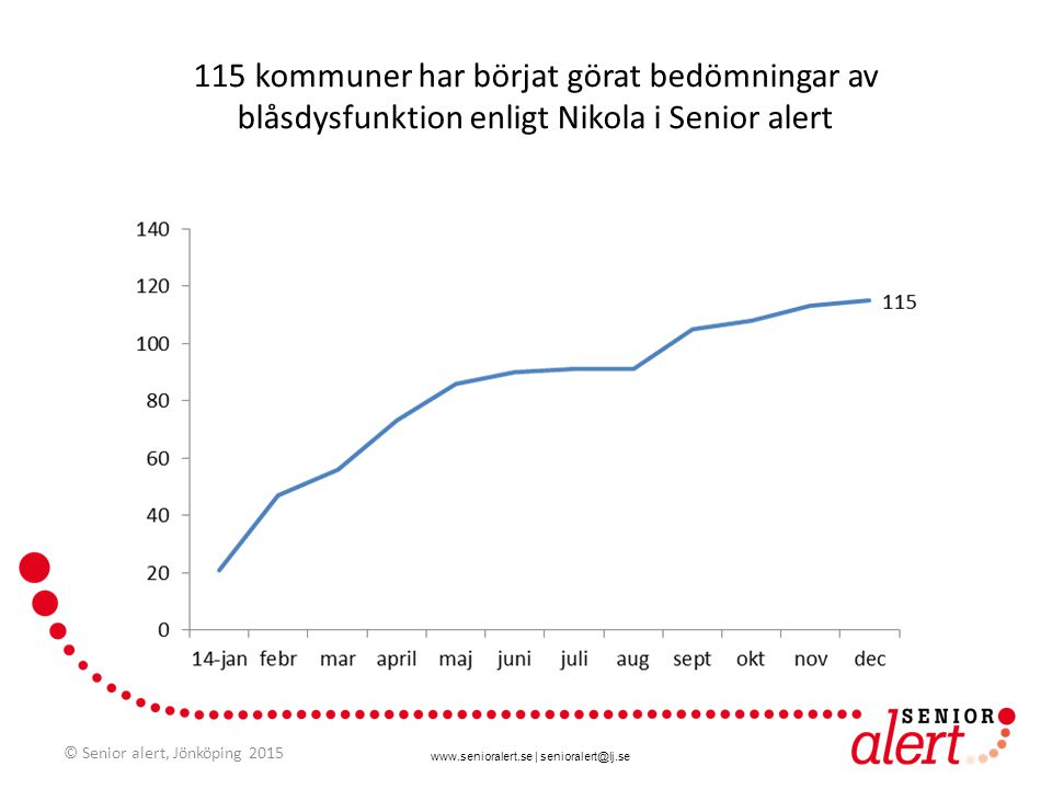 115 kommuner har börjat görat bedömningar av blåsdysfunktion enligt Nikola i Senior alert