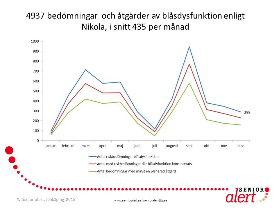4937 bedömningar och åtgärder av blåsdysfunktion enligt Nikola, i snitt 435 per månad