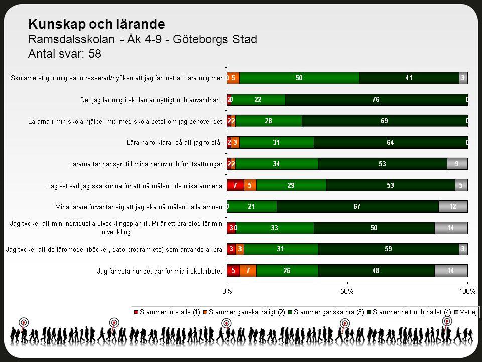 Kunskap och lärande Ramsdalsskolan - Åk 4-9 - Göteborgs Stad