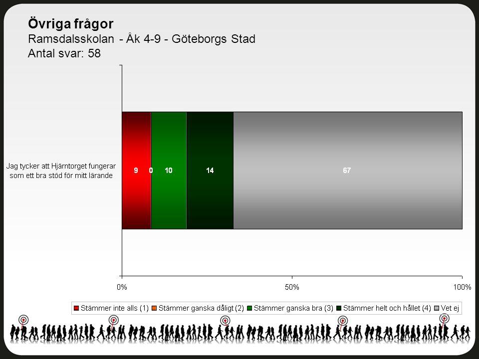 Övriga frågor Ramsdalsskolan - Åk 4-9 - Göteborgs Stad Antal svar: 58