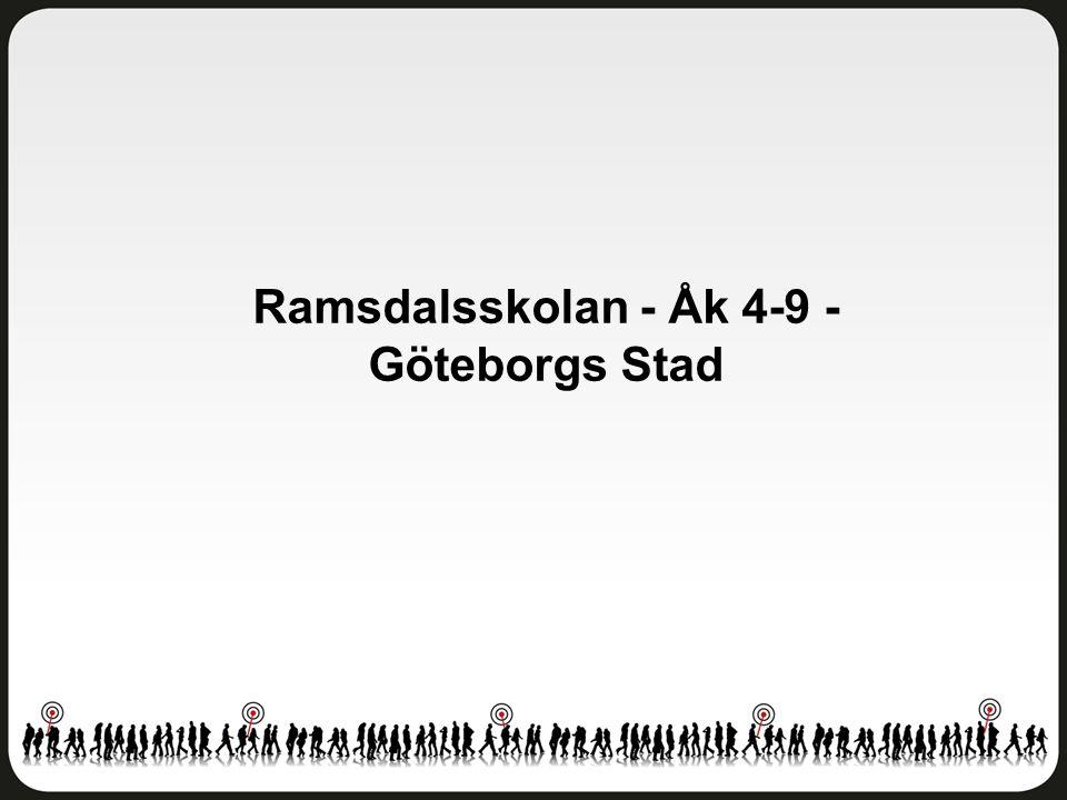 Ramsdalsskolan - Åk 4-9 - Göteborgs Stad