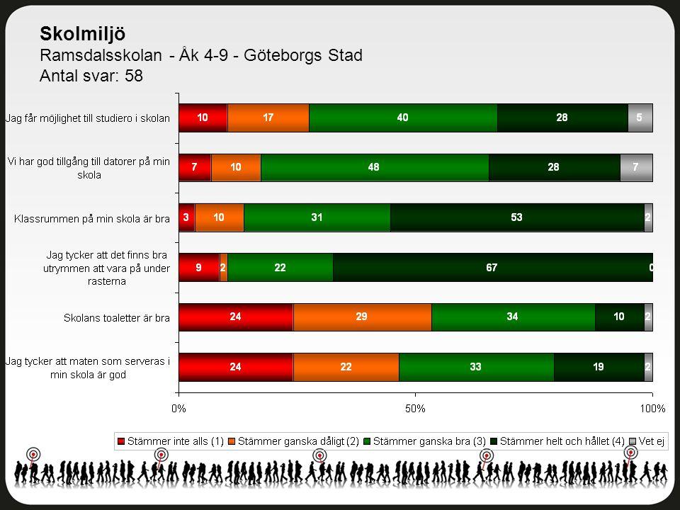 Skolmiljö Ramsdalsskolan - Åk 4-9 - Göteborgs Stad Antal svar: 58