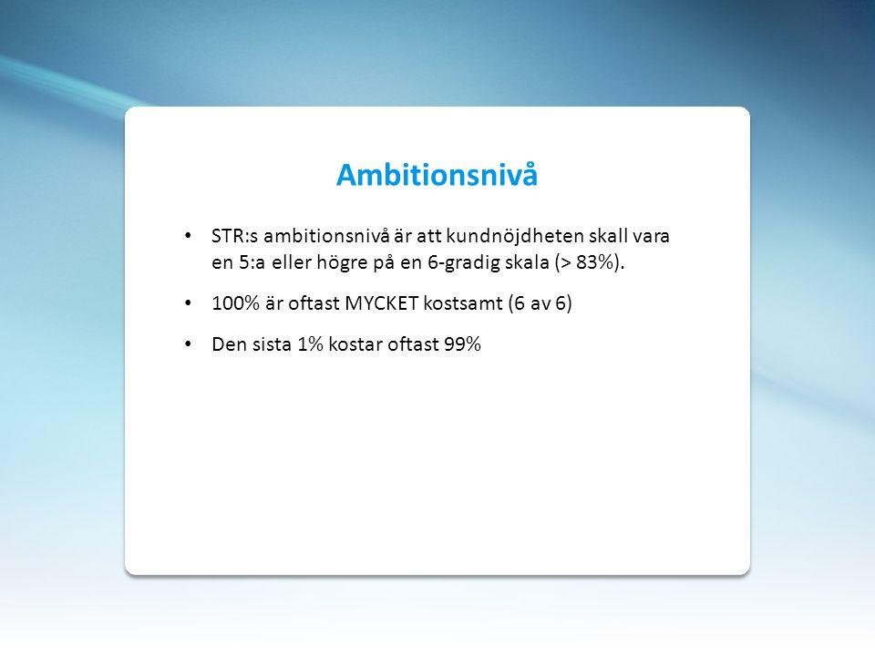 Ambitionsnivå STR:s ambitionsnivå är att kundnöjdheten skall vara en 5:a eller högre på en 6-gradig skala (> 83%).