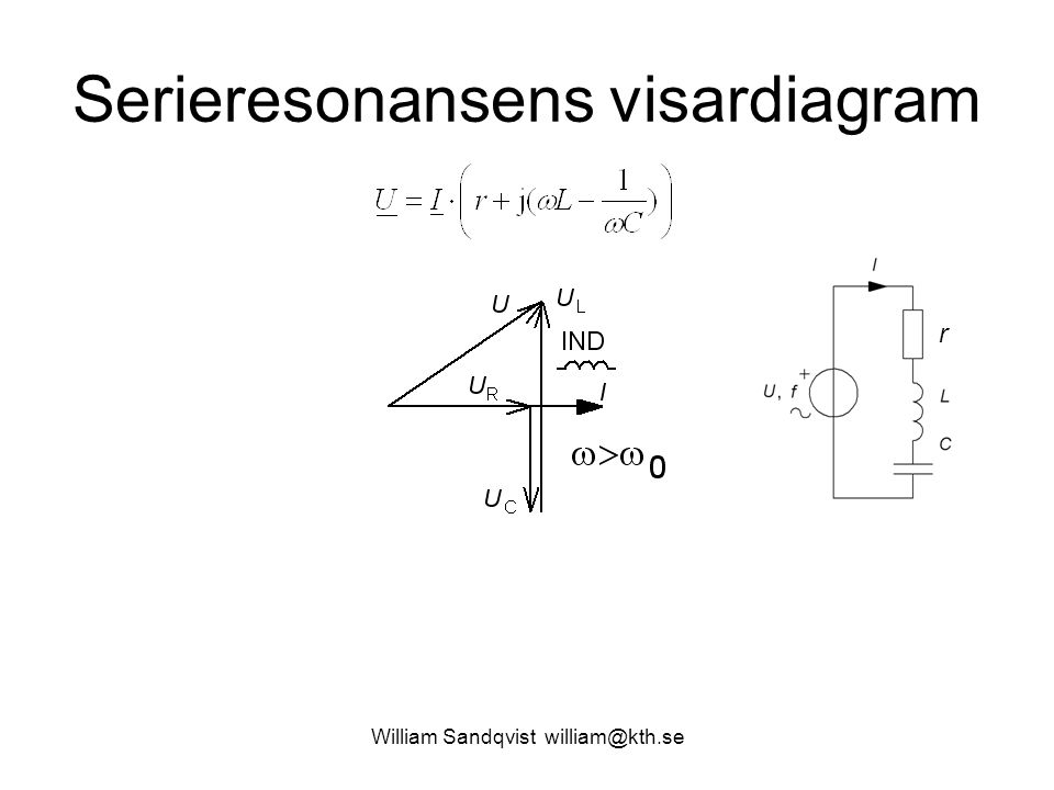 Serieresonansens visardiagram
