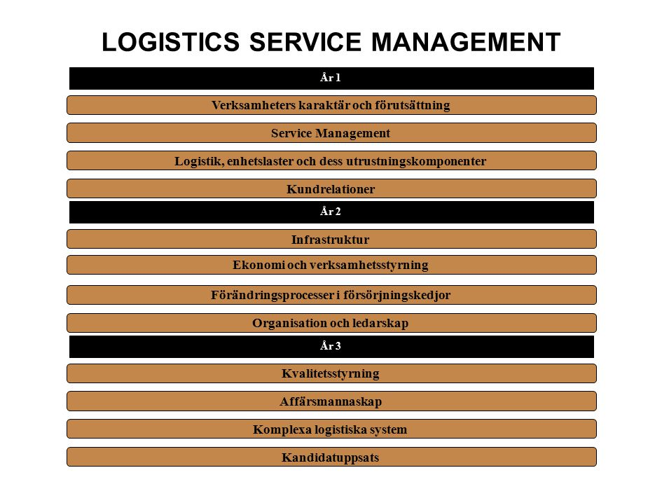 LOGISTICS SERVICE MANAGEMENT