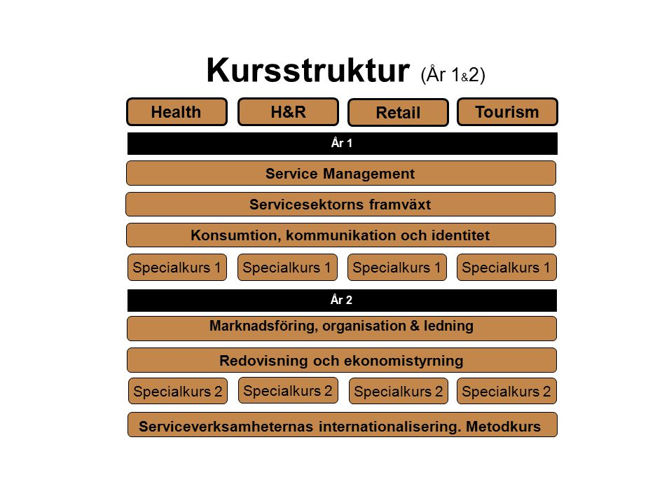 Kursstruktur (År 1&2) Health H&R Retail Tourism Service Management