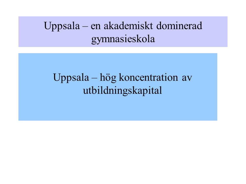 Uppsala – en akademiskt dominerad gymnasieskola