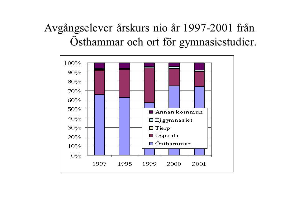 Avgångselever årskurs nio år 1997-2001 från Östhammar och ort för gymnasiestudier.