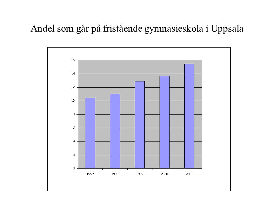 Andel som går på fristående gymnasieskola i Uppsala