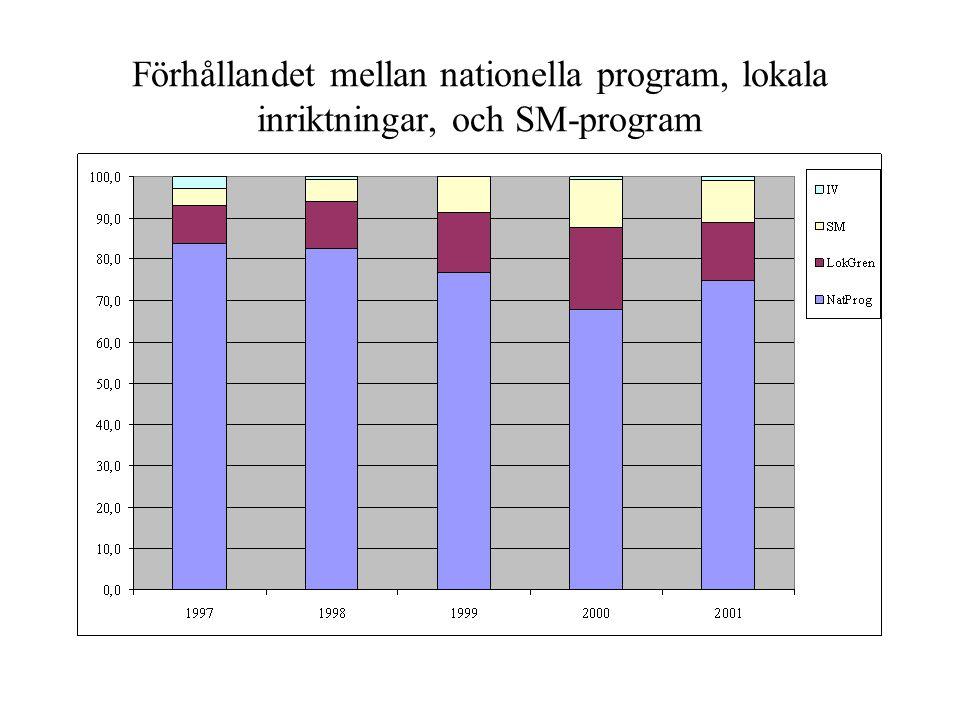 Förhållandet mellan nationella program, lokala inriktningar, och SM-program
