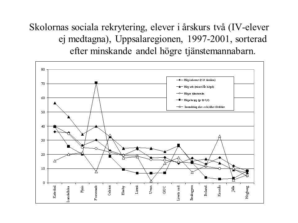 Skolornas sociala rekrytering, elever i årskurs två (IV-elever ej medtagna), Uppsalaregionen, 1997-2001, sorterad efter minskande andel högre tjänstemannabarn.
