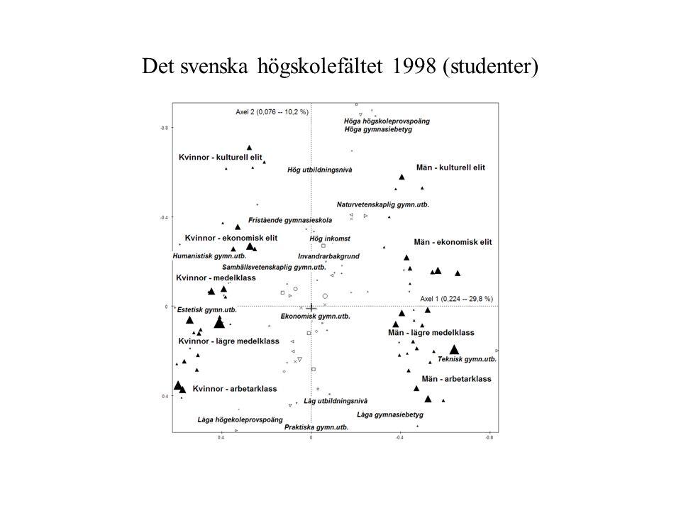 Det svenska högskolefältet 1998 (studenter)