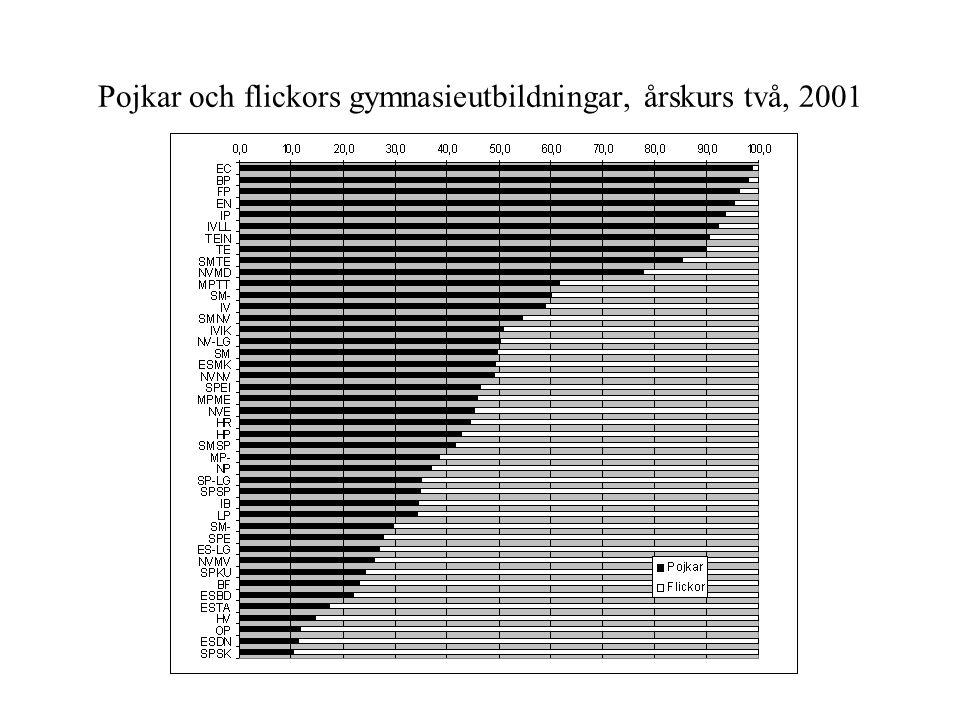 Pojkar och flickors gymnasieutbildningar, årskurs två, 2001