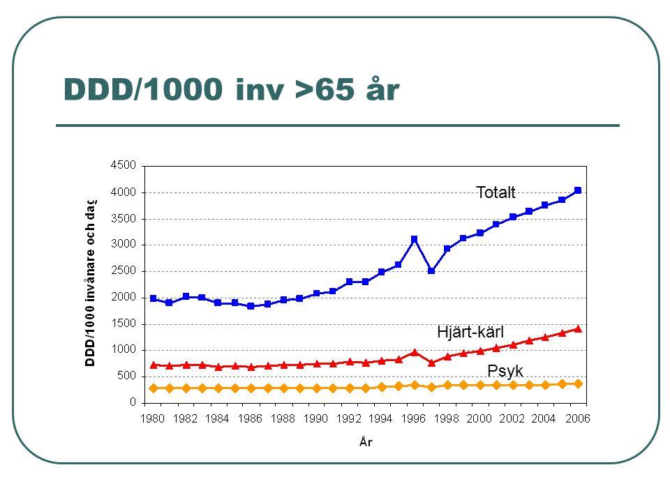 DDD/1000 inv >65 år Totalt Hjärt-kärl Psyk
