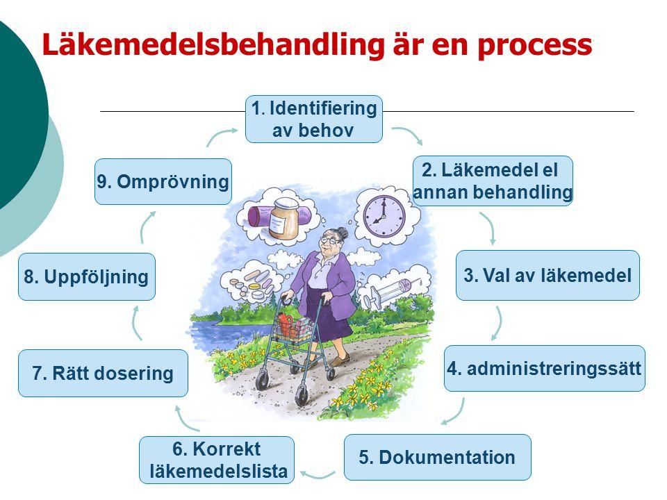 Läkemedelsbehandling är en process 2. Läkemedel el annan behandling