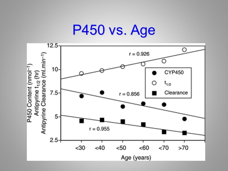 P450 vs. Age