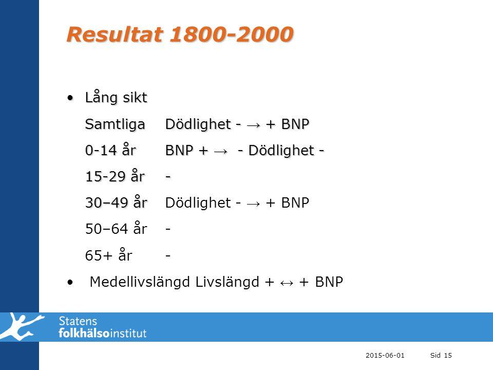 Resultat 1800-2000 Lång sikt Samtliga Dödlighet - → + BNP