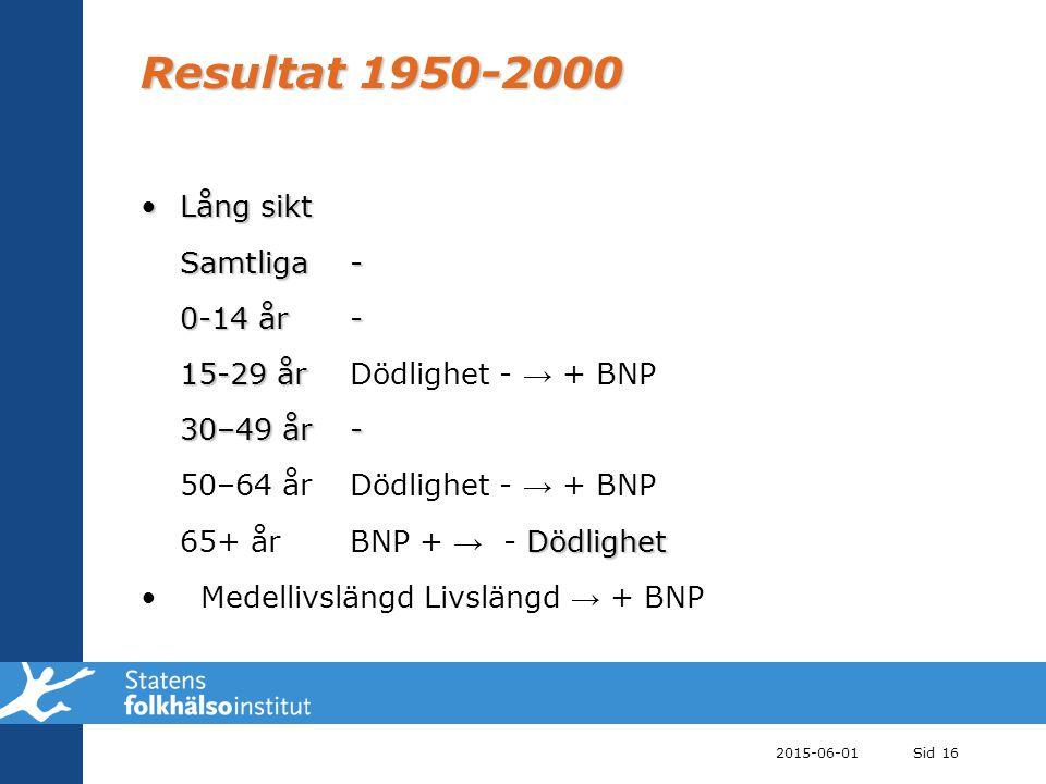 Resultat 1950-2000 Lång sikt Samtliga - 0-14 år -