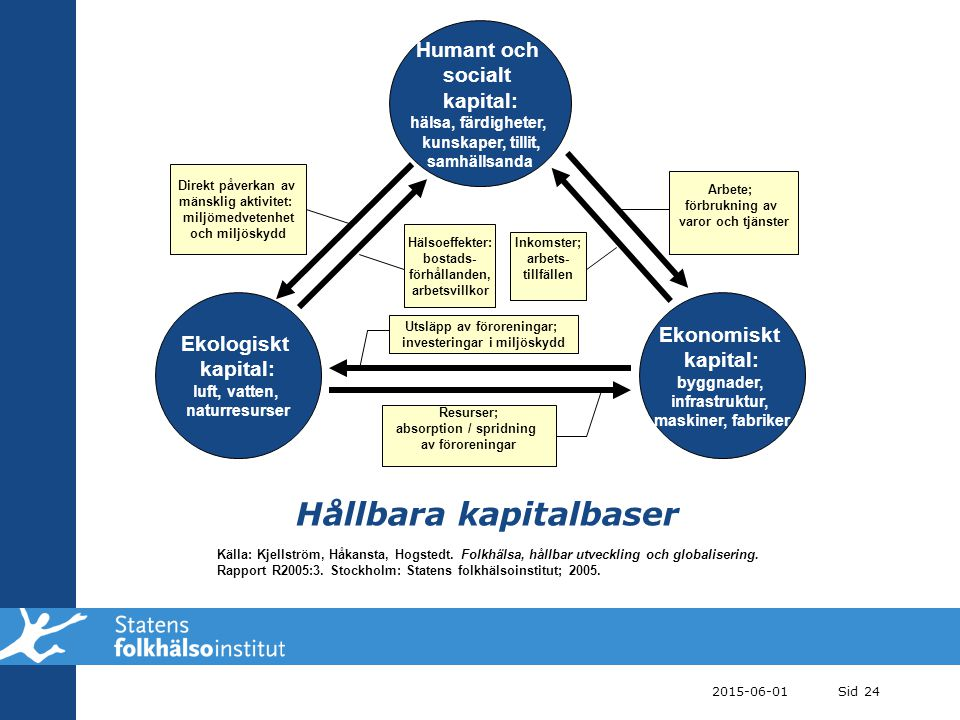Hållbara kapitalbaser