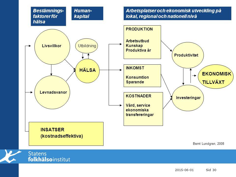 Bestämnings-faktorer för hälsa Human-kapital