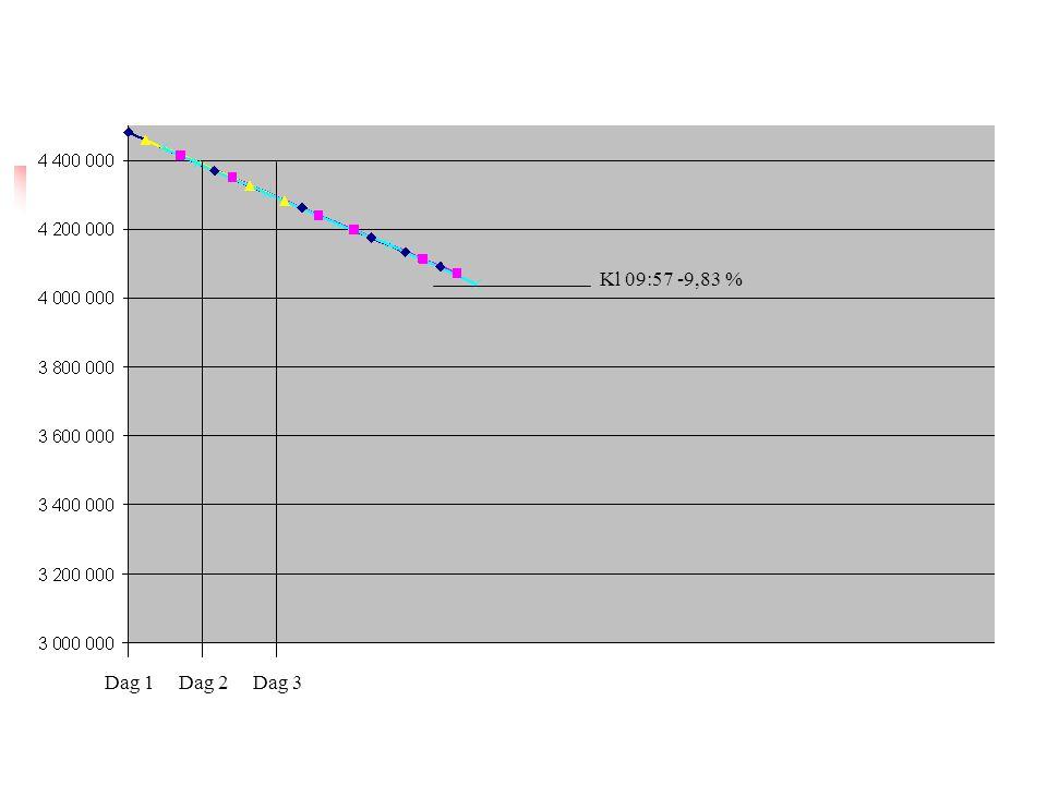 Kl 09:57 -9,83 % Dag 1 Dag 2 Dag 3