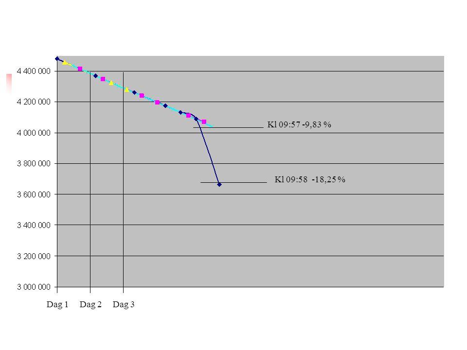 Kl 09:57 -9,83 % Kl 09:58 -18,25 % Dag 1 Dag 2 Dag 3