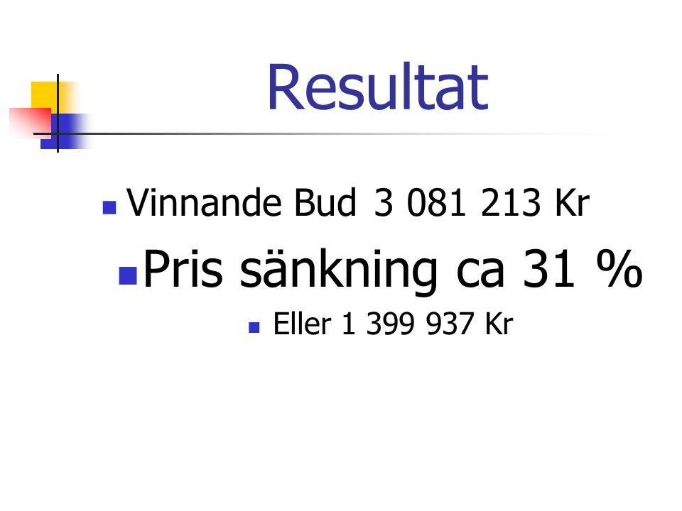Resultat Pris sänkning ca 31 % Vinnande Bud 3 081 213 Kr