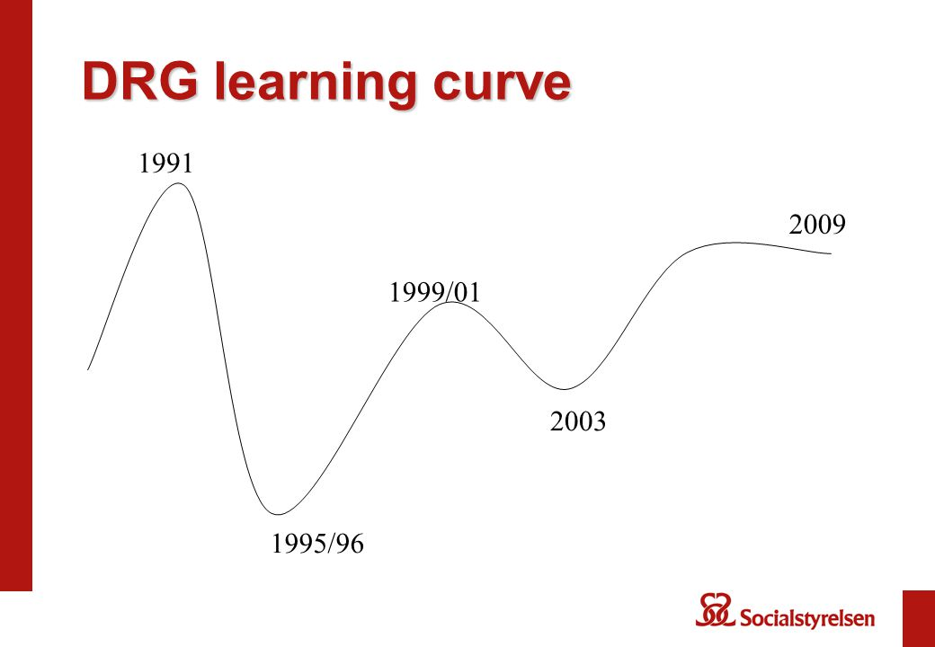 DRG learning curve 1991 2009 1999/01 2003 1995/96