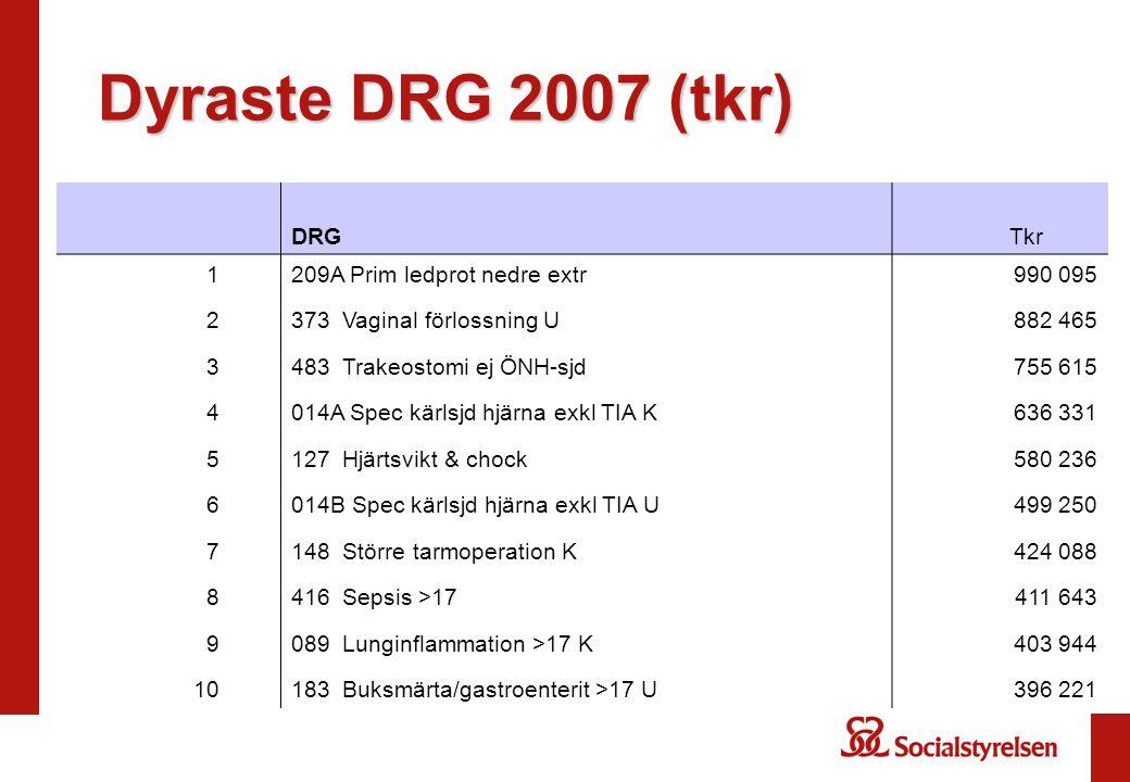 Dyraste DRG 2007 (tkr) DRG Tkr 1 209A Prim ledprot nedre extr 990 095