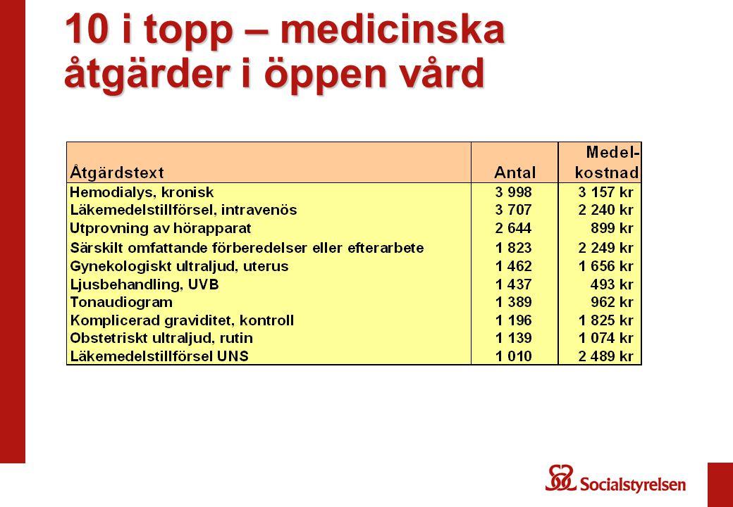 10 i topp – medicinska åtgärder i öppen vård