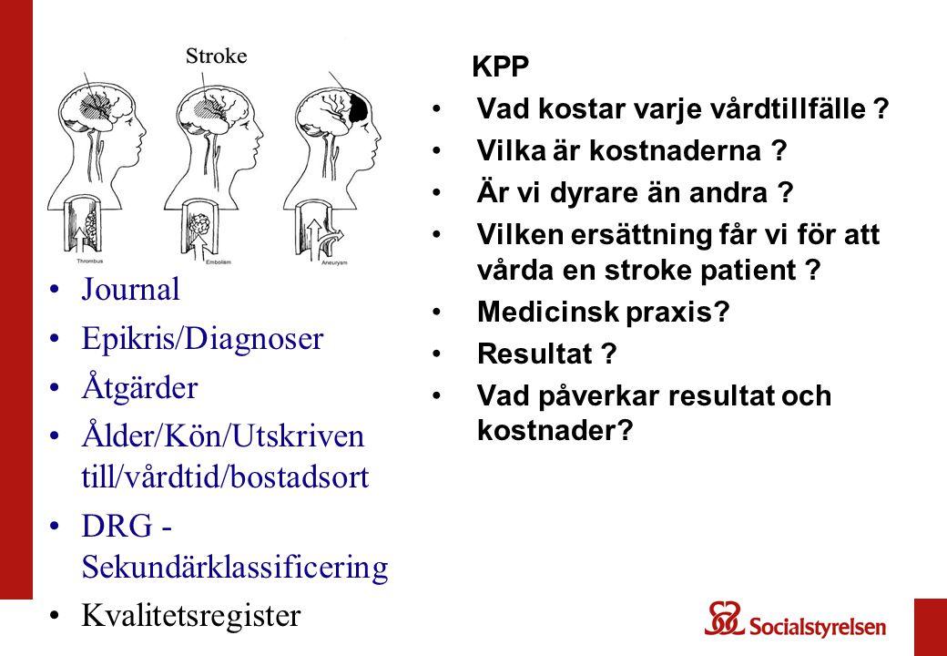 Ålder/Kön/Utskriven till/vårdtid/bostadsort