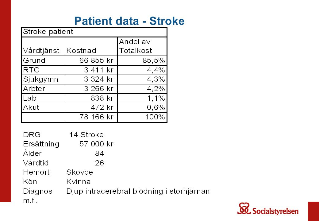 Patient data - Stroke