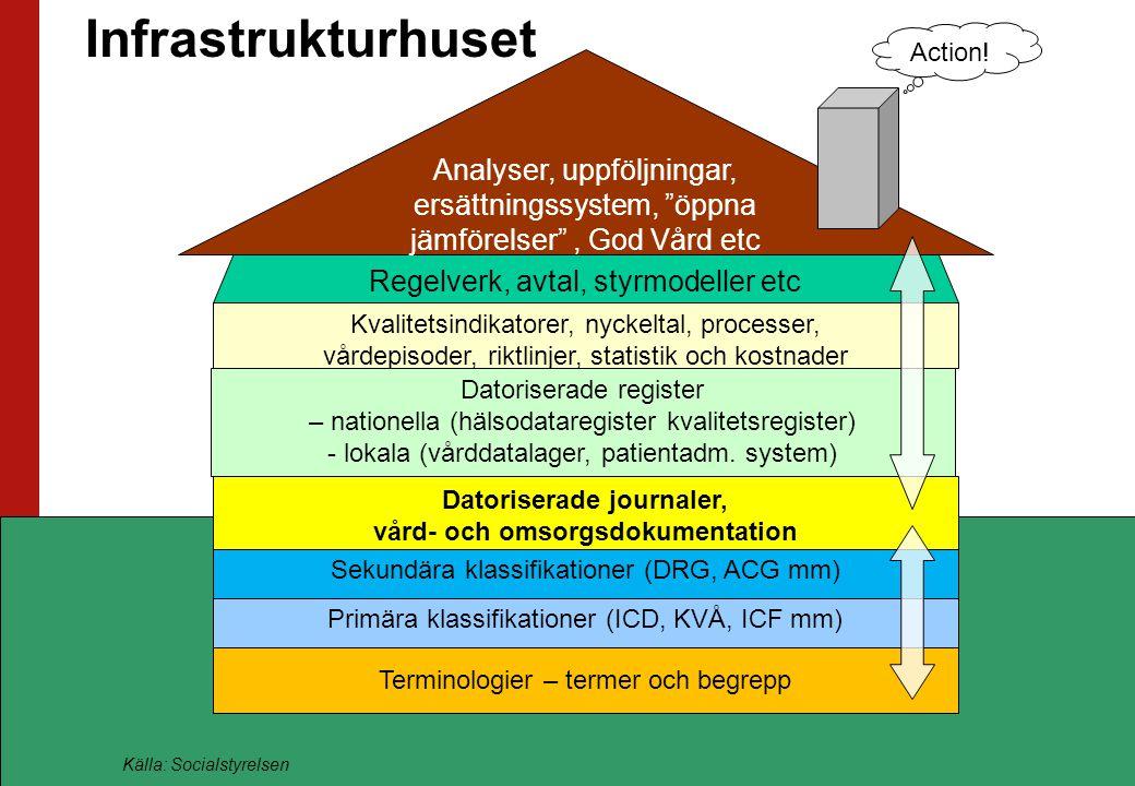 Datoriserade journaler, vård- och omsorgsdokumentation