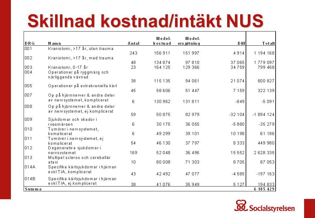 Skillnad kostnad/intäkt NUS