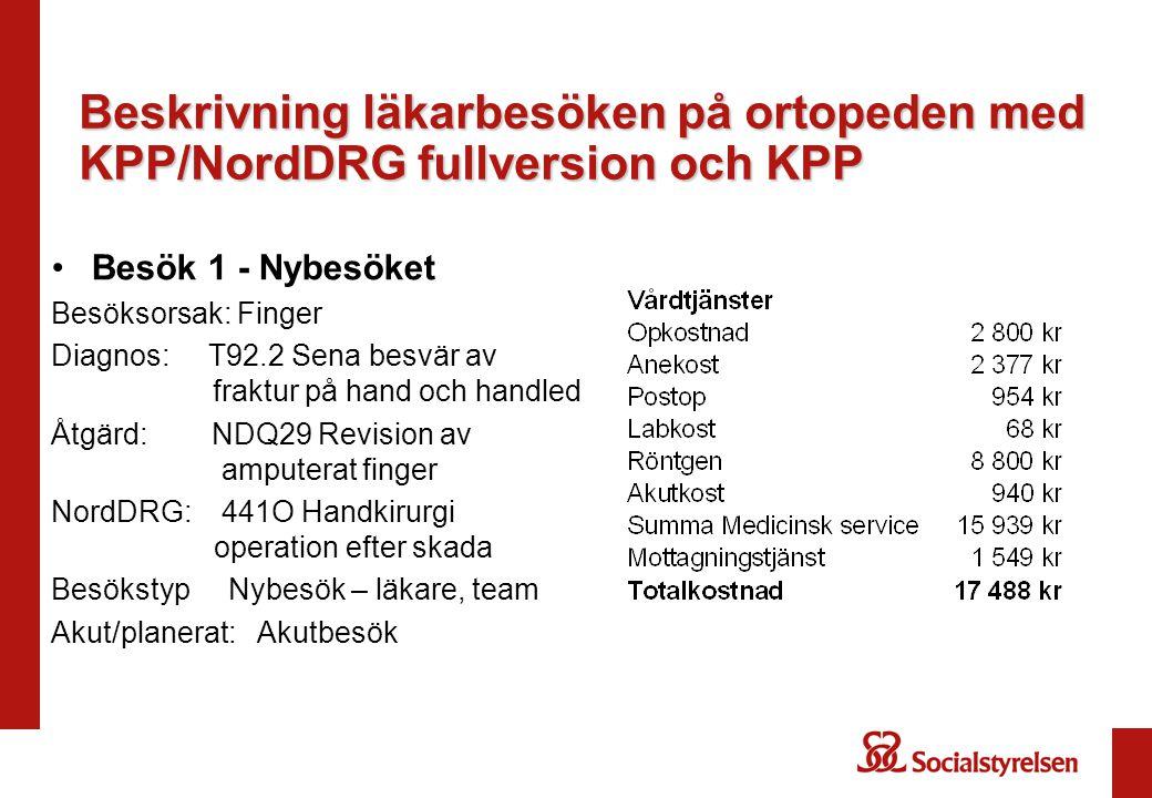 Beskrivning läkarbesöken på ortopeden med KPP/NordDRG fullversion och KPP