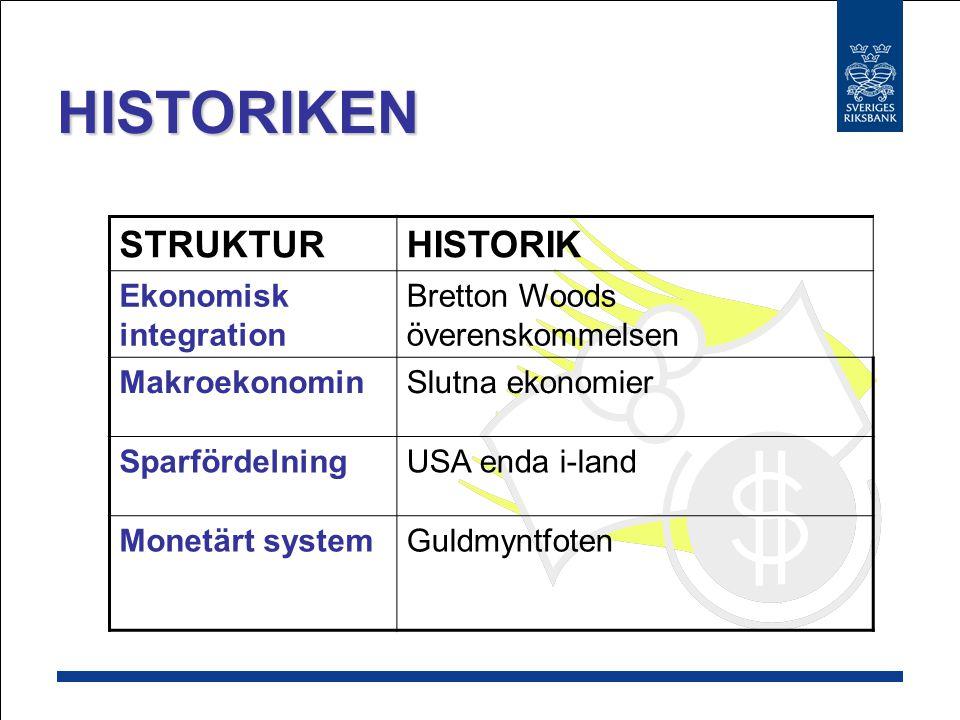 HISTORIKEN STRUKTUR HISTORIK Ekonomisk integration