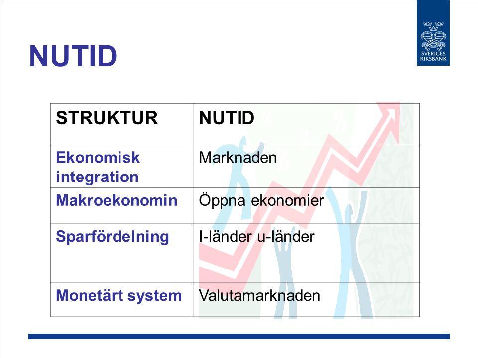 NUTID STRUKTUR NUTID Ekonomisk integration Marknaden Makroekonomin