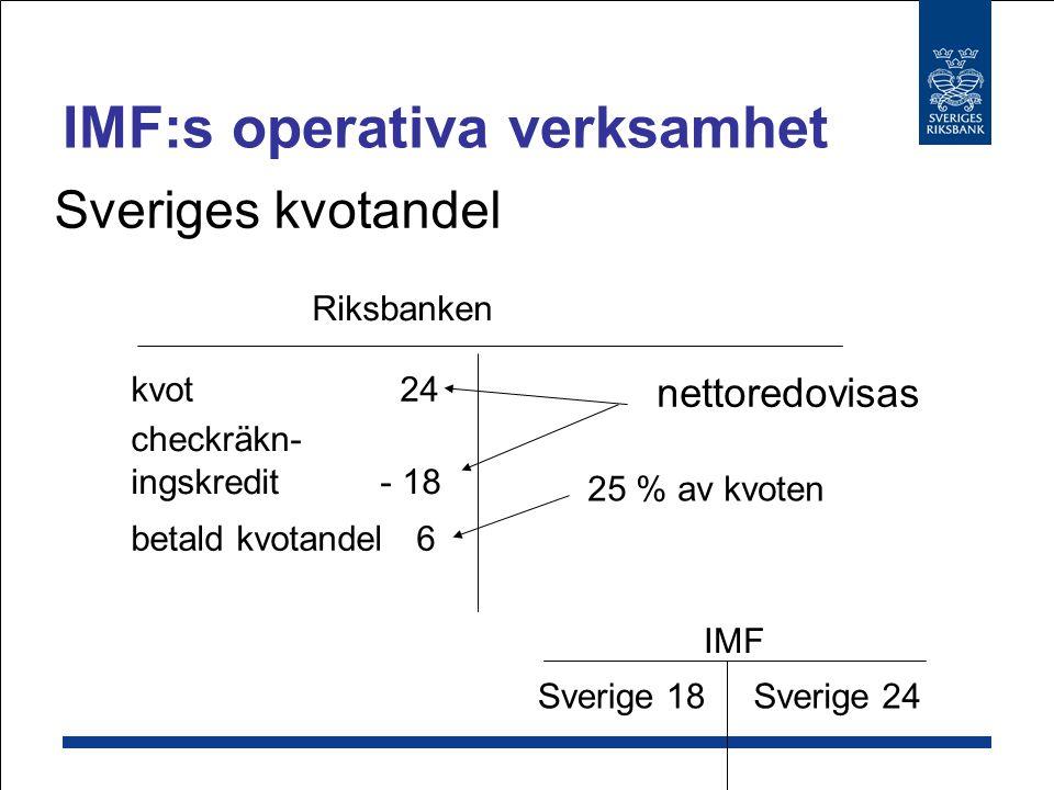 IMF:s operativa verksamhet