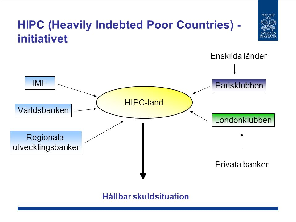 HIPC (Heavily Indebted Poor Countries) - initiativet