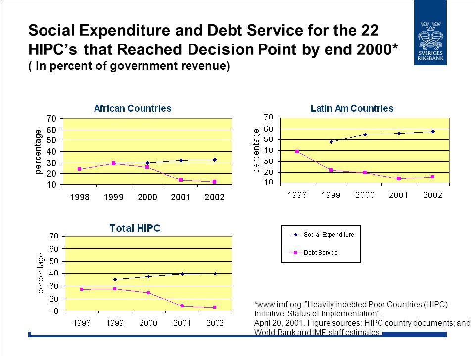 Social Expenditure and Debt Service for the 22 HIPC's that Reached Decision Point by end 2000* ( In percent of government revenue)