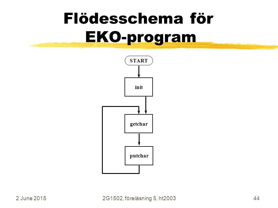 Flödesschema för EKO-program