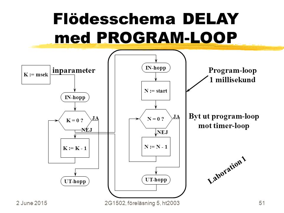 Flödesschema DELAY med PROGRAM-LOOP