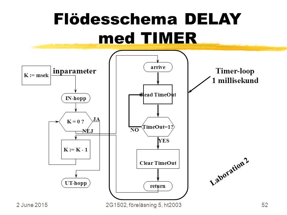 Flödesschema DELAY med TIMER