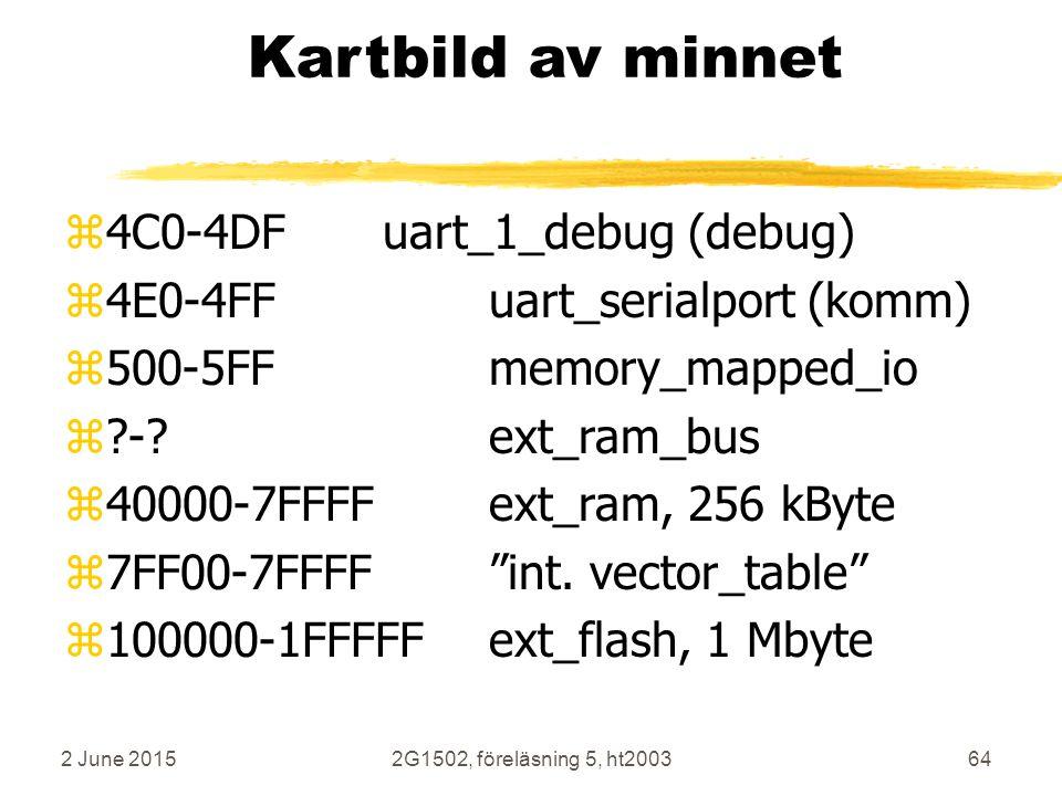 Kartbild av minnet 4C0-4DF uart_1_debug (debug)
