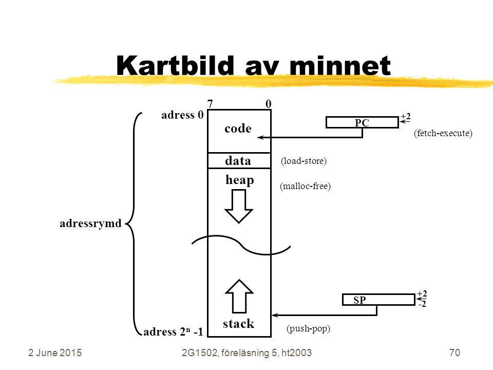 Kartbild av minnet code data heap stack 7 0 adress 0 adressrymd