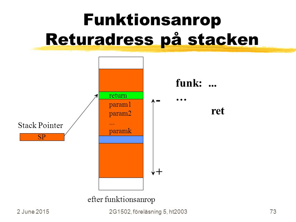 Funktionsanrop Returadress på stacken
