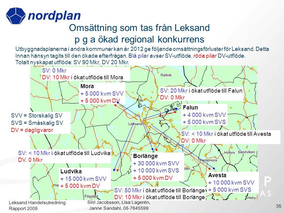Omsättning som tas från Leksand p g a ökad regional konkurrens