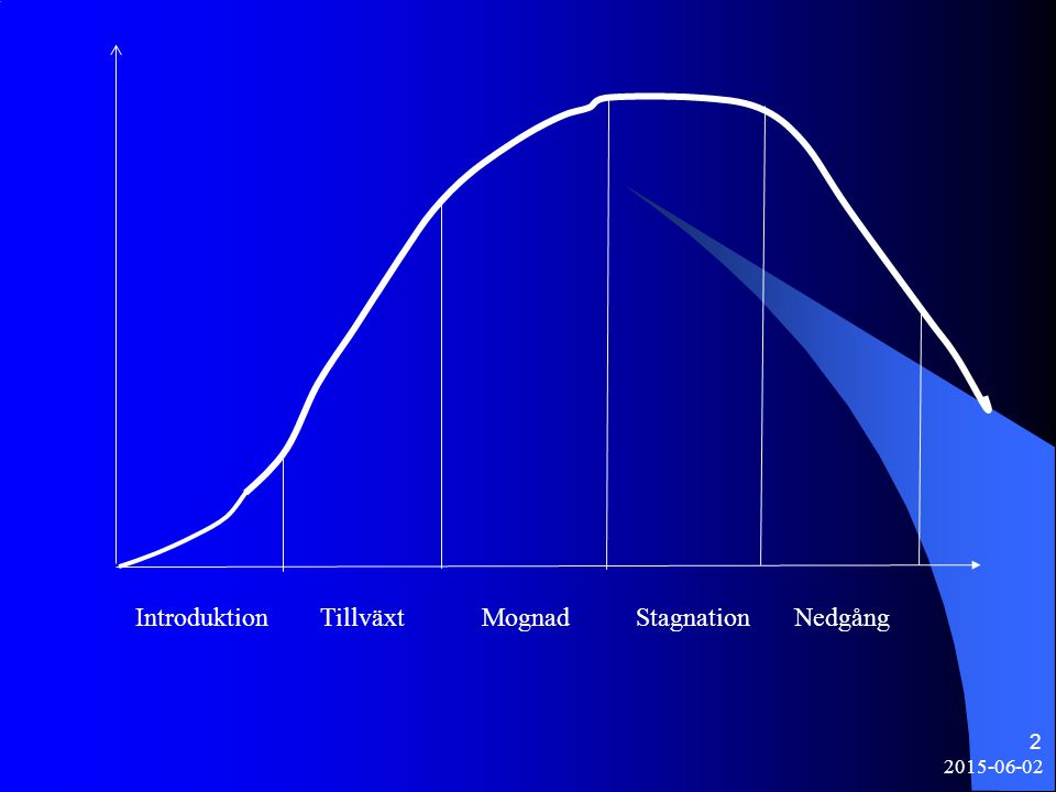 Introduktion Tillväxt Mognad Stagnation Nedgång