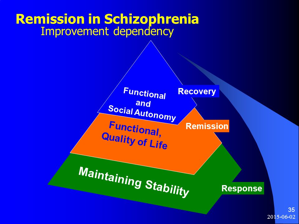 Remission in Schizophrenia