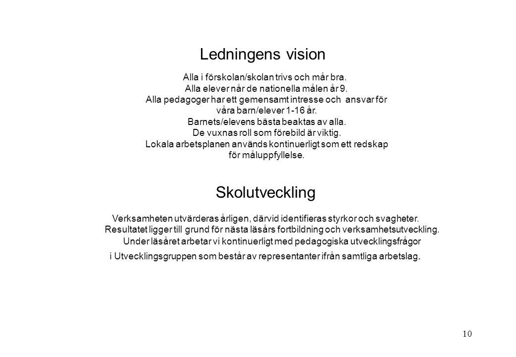 Ledningens vision Skolutveckling